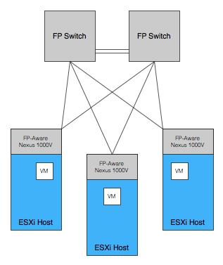 FP-aware network 1