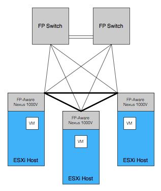 FP-aware network 2
