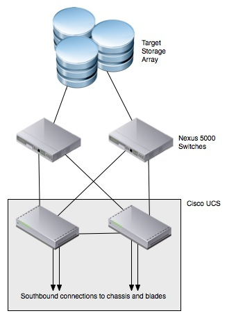 IP storage with Cisco UCS