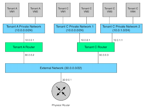 Sample network topology