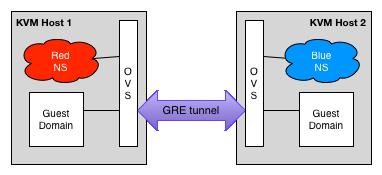 Namespaces, VLANs, Open vSwitch, and GRE Tunnels - Scott's Weblog
