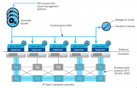 Learning NVP, Part 1: High-Level Architecture - Scott's Weblog - The weblog of an IT pro focusing on cloud computing, Kubernetes, Linux, containers, and networking