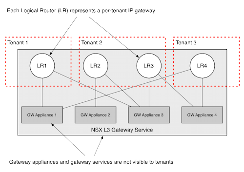 Gateway service, gateway appliance, and logical router relationships