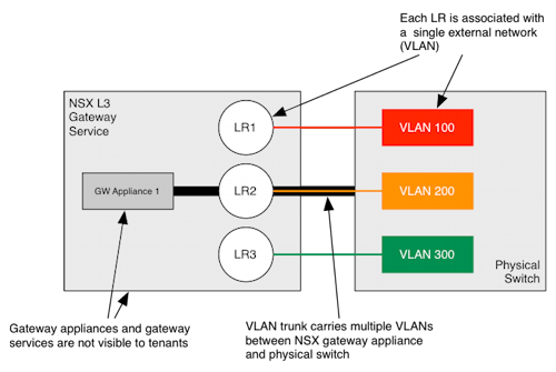 Multiple VLANs with NSX Gateways
