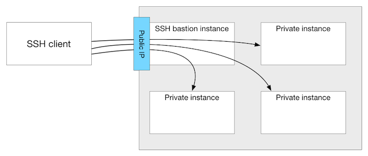 Using an SSH Bastion Host - Scott's Weblog - The weblog of
