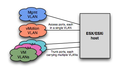VLAN Behaviors with VMware ESX/ESXi