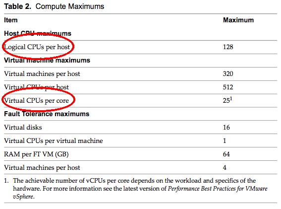 VMware configuration maximums document