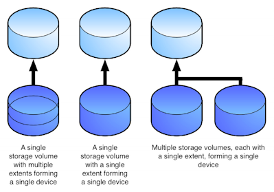 VPLEX storage objects