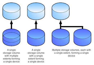 VPLEX storage objects
