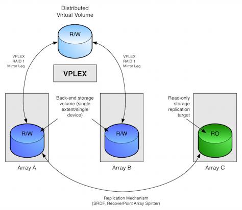 VPLEX replication topology